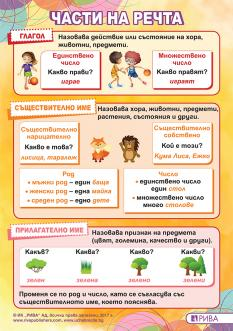 Табло по български език за 2. клас – части на речта - 2018 г.