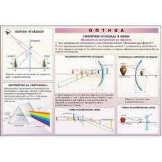 Учебно табло по физика - Оптика