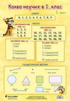Какво научих по математика в 1. клас – 1. част (нагледно табло)