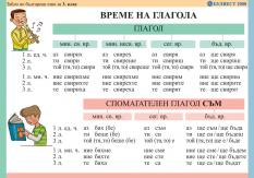 Табло по български език за 3. клас: Време на глагола