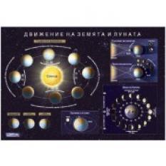 Учебно табло - Движение на Земята и Луната