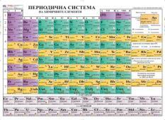 Учебно табло - Периодична система на химичните елементи на химичните елементи