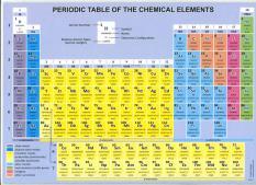 Периодична система на химичните елементи на английски език