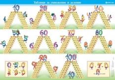 Учебно табло по математика за 2. клас: Таблици за умножение и деление