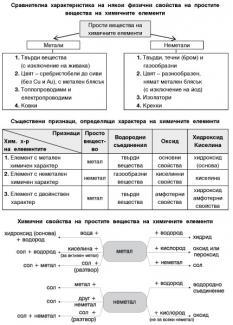 Справочни таблици по химия