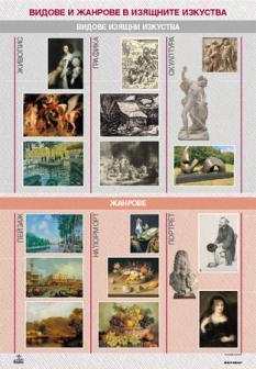 Табло по изобразително изкуство за 5. клас - Видове и жанрове в изобразителното изкуство